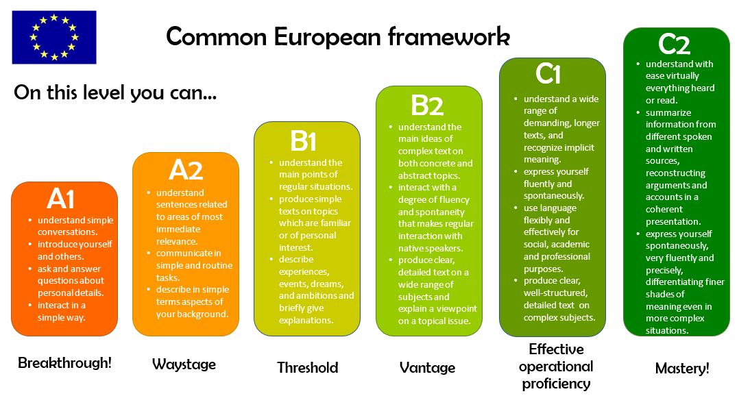 Common european framework language levels